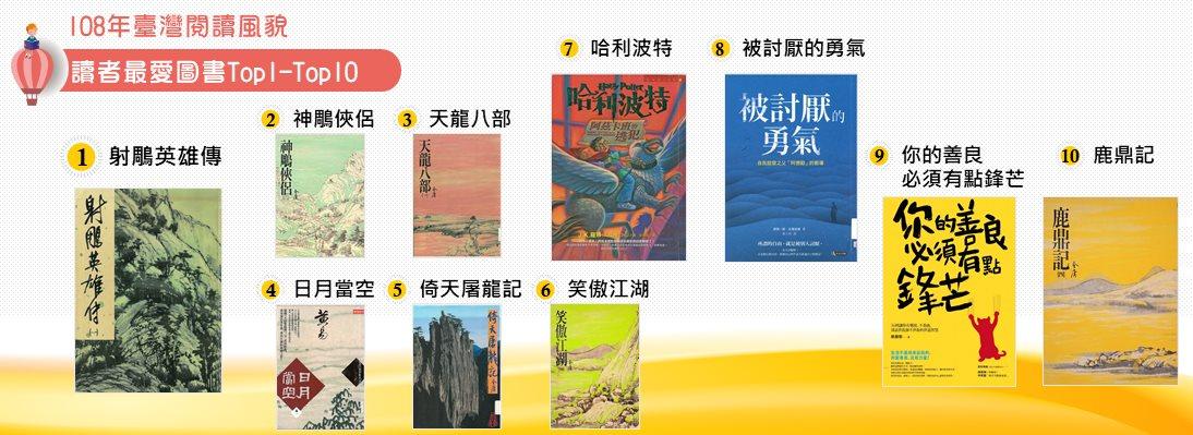 108年讀者最愛圖書Top1-Top10