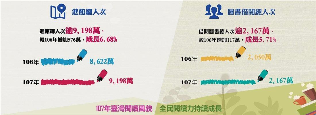 107年臺灣閱讀風貌,全民閱讀力持續成長-進館總人次+圖書借閱總人次