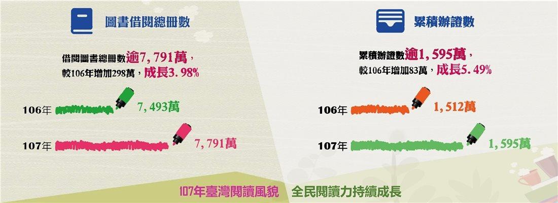 107年臺灣閱讀風貌,全民閱讀力持續成長-圖書借閱總冊數+累積辦證數