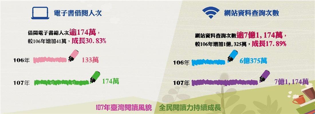 107年臺灣閱讀風貌,全民閱讀力持續成長-電子書借閱人次+網站資料查詢次數