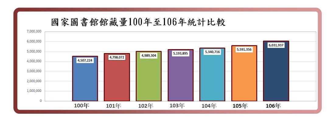 國家圖書館館藏量100年至106年統計比較