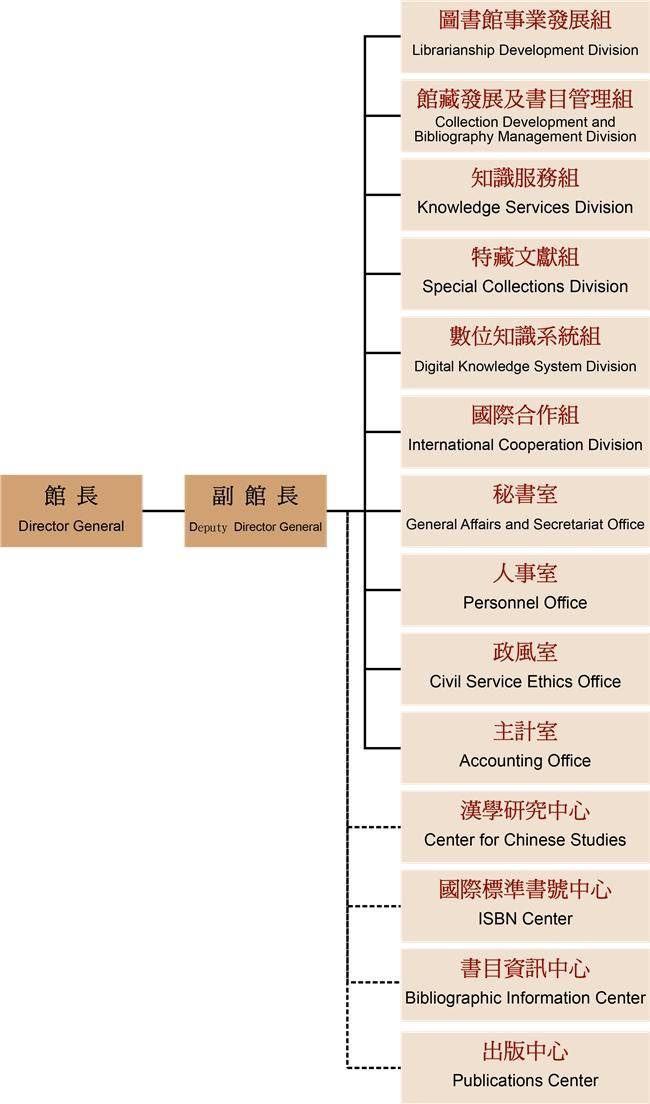 NCL Organizational Chart