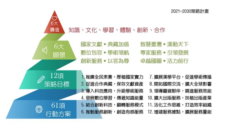 國家圖書館策略計畫2021-2030圖