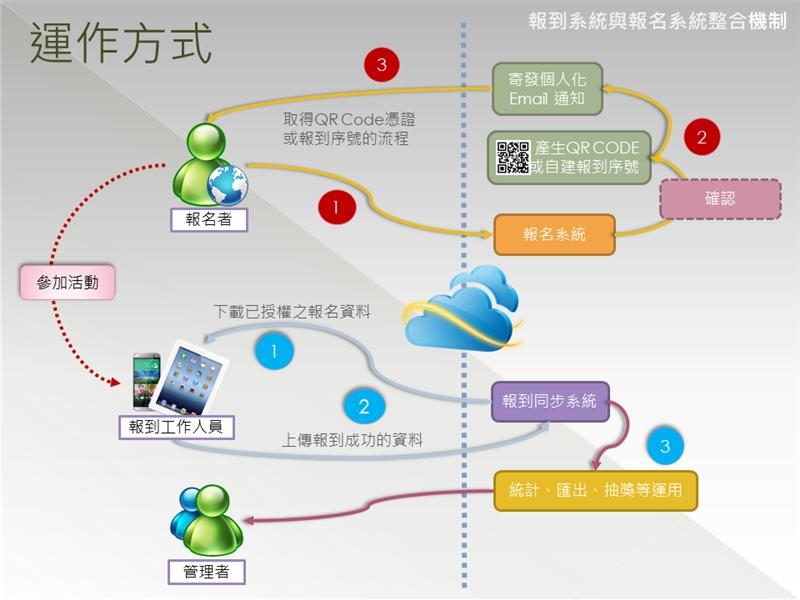報名系統整合報到功能機制說明